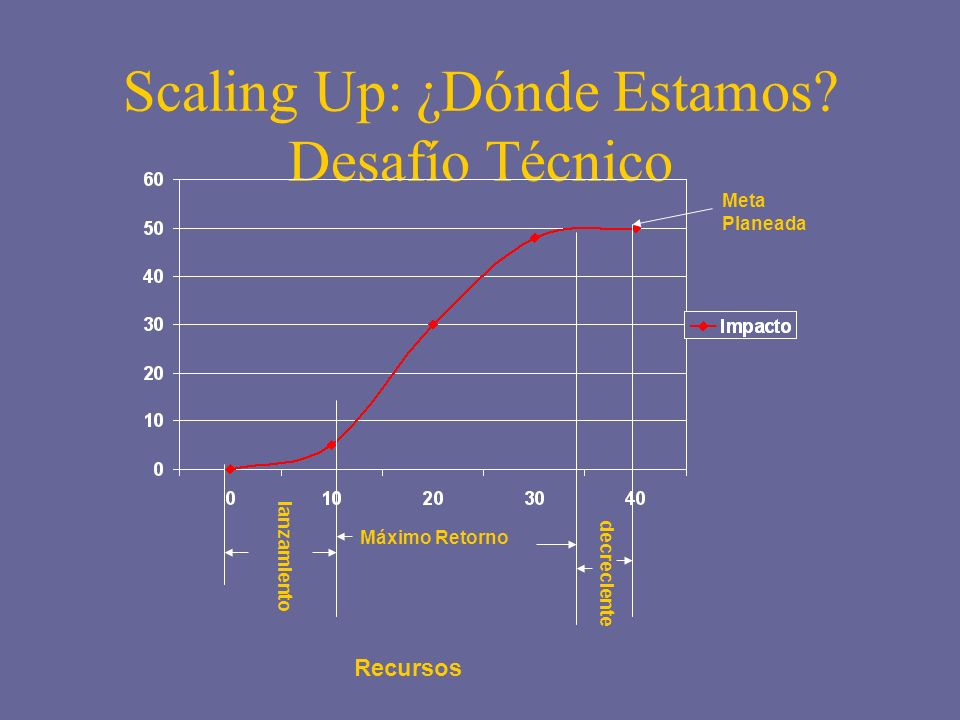 Scaling Up: ¿Dónde Estamos.