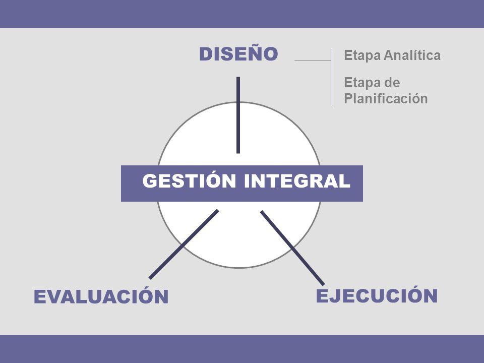 DISEÑO Etapa Analítica EVALUACIÓN EJECUCIÓN GESTIÓN INTEGRAL Etapa de Planificación