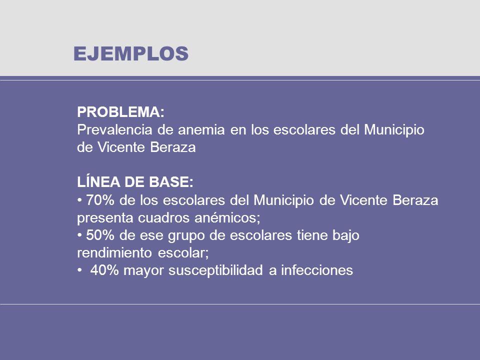 EJEMPLOS PROBLEMA: Prevalencia de anemia en los escolares del Municipio de Vicente Beraza LÍNEA DE BASE: 70% de los escolares del Municipio de Vicente
