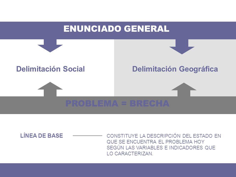 Delimitación SocialDelimitación Geográfica ENUNCIADO GENERAL LÍNEA DE BASE CONSTITUYE LA DESCRIPCIÓN DEL ESTADO EN QUE SE ENCUENTRA EL PROBLEMA HOY SE