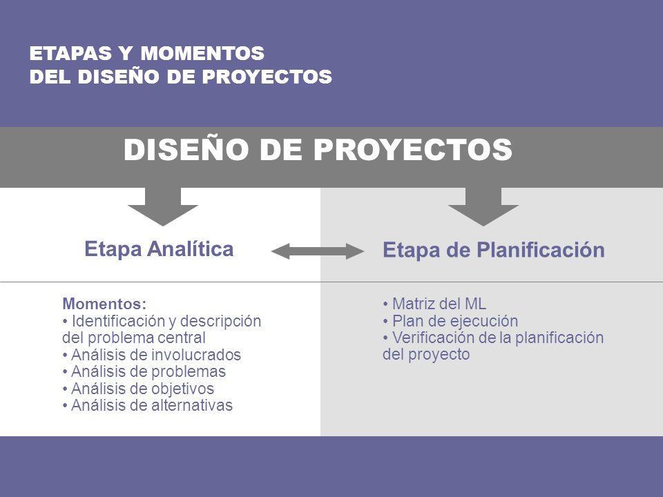 ETAPAS Y MOMENTOS DEL DISEÑO DE PROYECTOS Etapa Analítica Etapa de Planificación DISEÑO DE PROYECTOS Momentos: Identificación y descripción del proble