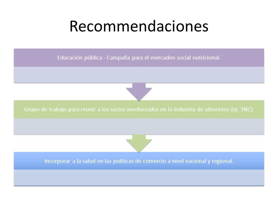 Recommendaciones Incorporar a la salud en las políticas de comercio a nivel nacional y regional.