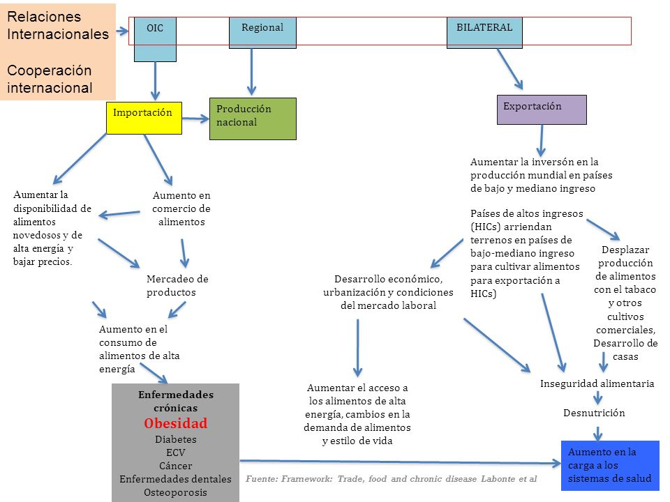 Metodología Revisión sistemática y análisis de literatura, investigaciones e informes relacionados con el comercio de alimentos y la obesidad.