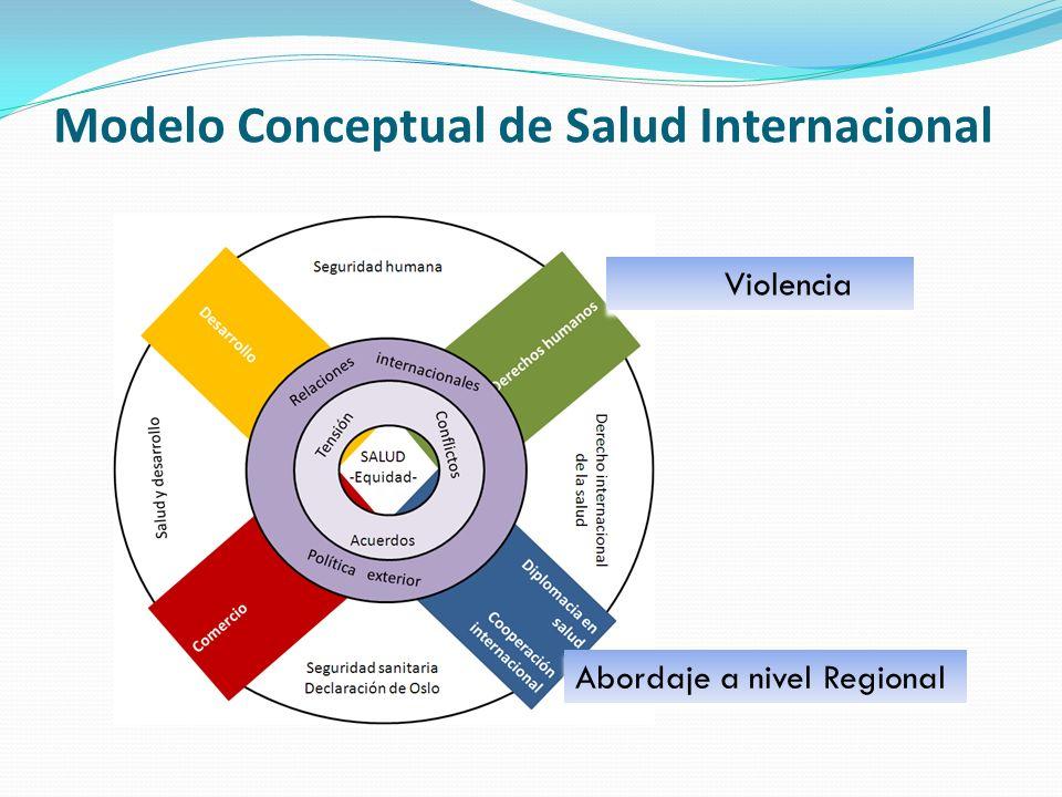 Fuerzas Relacionadas con la Violencia Objetivo del proyecto: Derechos Humanos Fuerzas influyentes: Modelo de Desarrollo y Comercio Estrategias de abordaje: Relaciones Internacionales