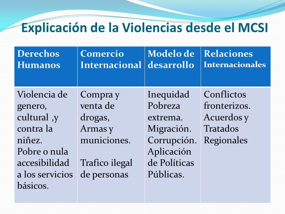 Explicación de la Violencias desde el MCSI Derechos Humanos Comercio Internacional Modelo de desarrollo Relaciones Internacionales Violencia de genero