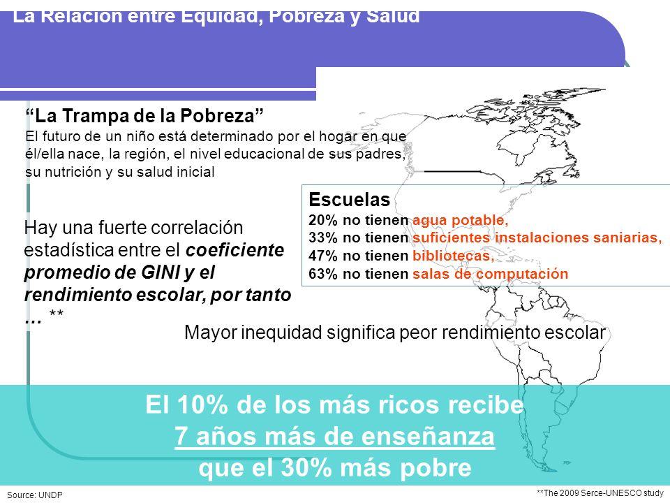 Reduciendo desigualdades en América Latina Retos permanentes: El medio ambiente socialmente construido - el caso de la urbanización y su impacto en la inequidad Aumentos en la frecuencia e intensidad de eventos climáticos extremos, incluyendo los desastres y sus efectos en las inequidades Cambios en la alimentación y suministro de agua afectan la seguridad nutricional con un potencial fortalecimiento de inequidad Crear oportunidades para una gobernabilidad más participativa y la toma de decisiones Reduciendo desigualdades