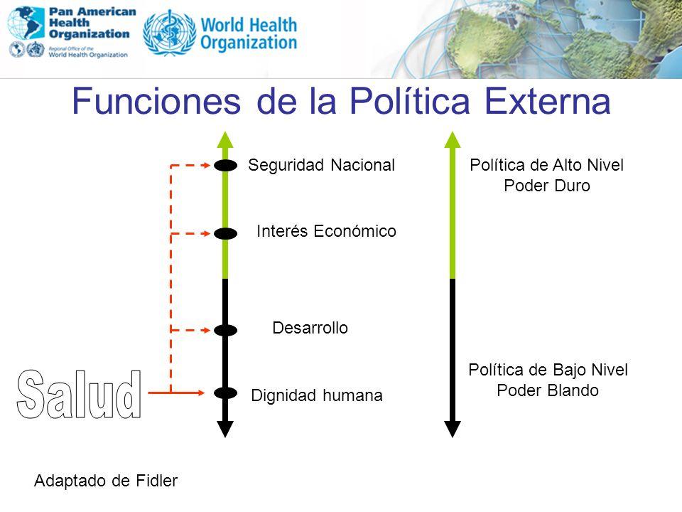 Funciones de la Política Externa Seguridad NacionalPolítica de Alto Nivel Poder Duro Política de Bajo Nivel Poder Blando Interés Económico Desarrollo