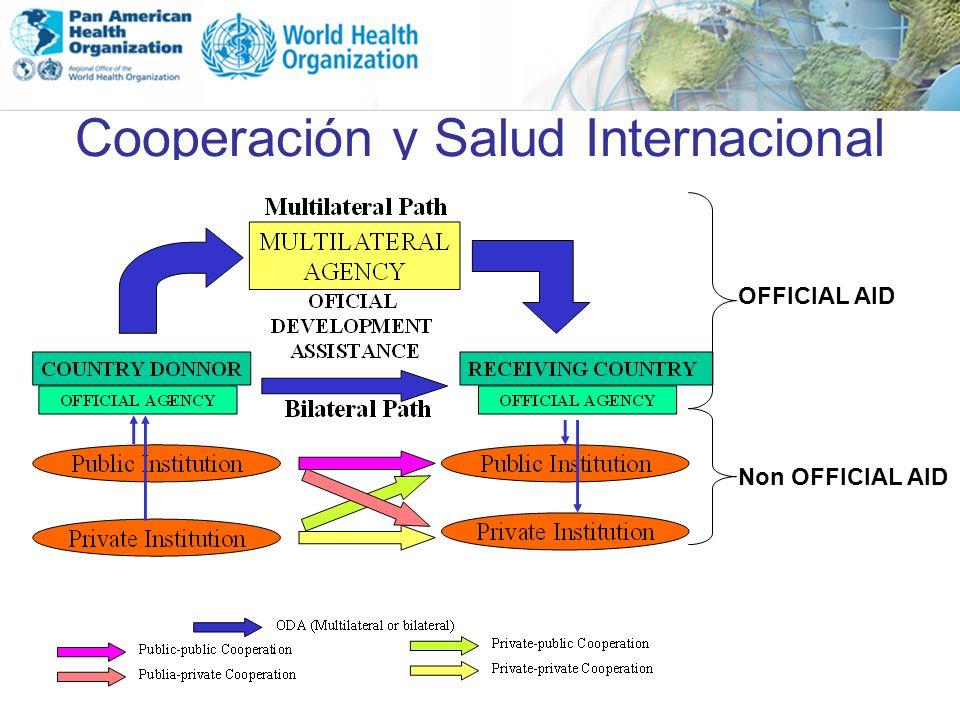 Cooperación y Salud Internacional OFFICIAL AID Non OFFICIAL AID