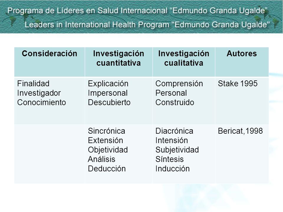 ConsideraciónInvestigación cuantitativa Investigación cualitativa Autores Finalidad Investigador Conocimiento Explicación Impersonal Descubierto Compr