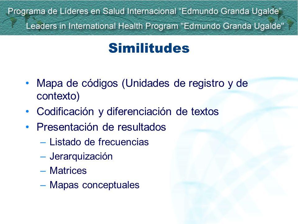 Similitudes Mapa de códigos (Unidades de registro y de contexto) Codificación y diferenciación de textos Presentación de resultados –Listado de frecue