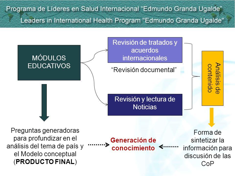 MÓDULOS EDUCATIVOS Revisión de tratados y acuerdos internacionales Revisión y lectura de Noticias Análisis de contenido Preguntas generadoras para pro