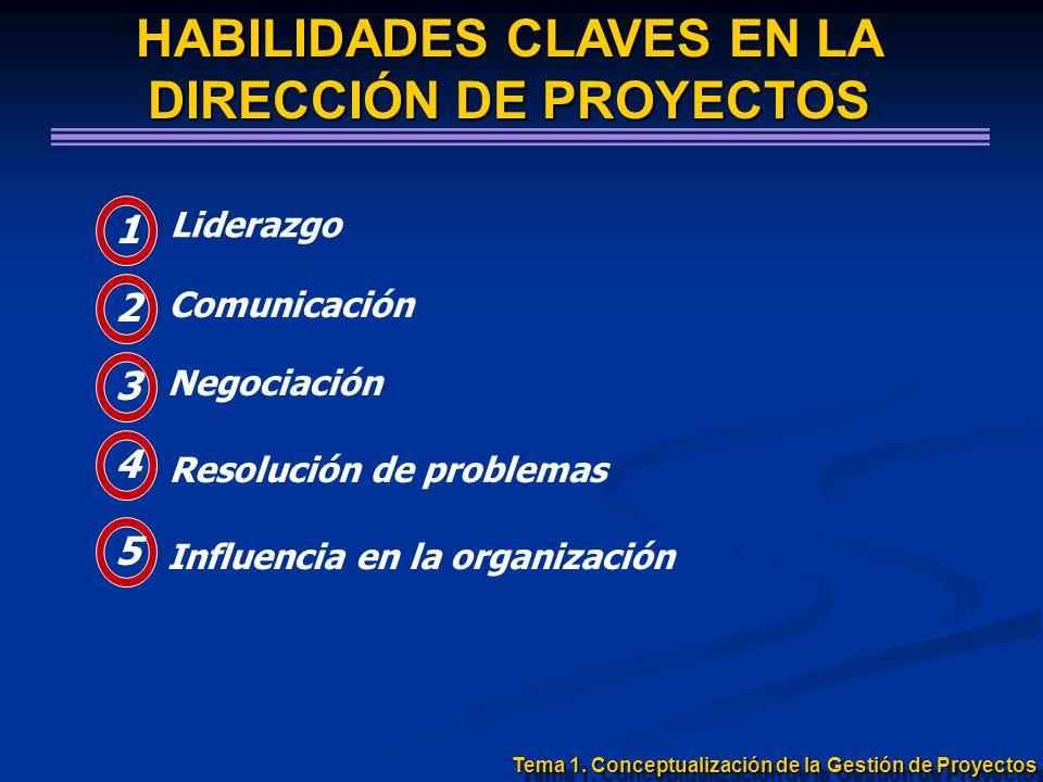 HABILIDADES CLAVES EN LA DIRECCIÓN DE PROYECTOS 1 Liderazgo 2 Comunicación 3 Negociación 4 Resolución de problemas 5 Influencia en la organización Tem