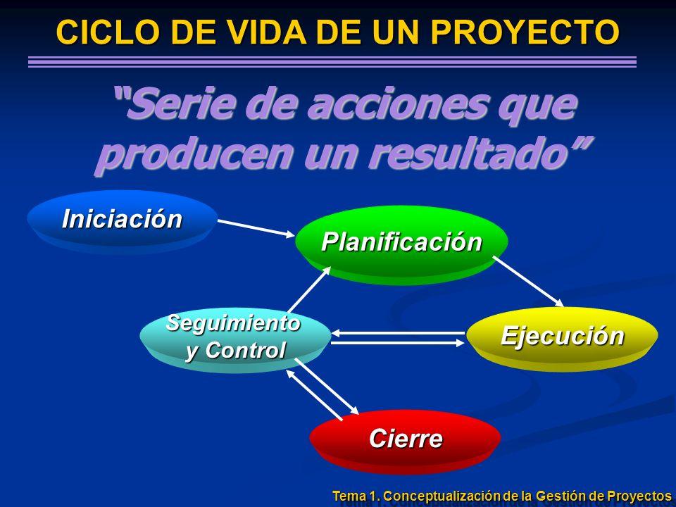 Iniciación Planificación Ejecución Seguimiento y Control Cierre CICLO DE VIDA DE UN PROYECTO Serie de acciones que producen un resultado Tema 1. Conce