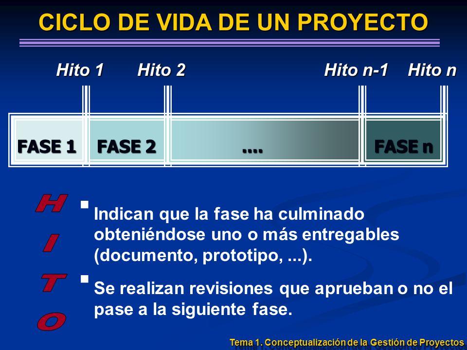 FASE 1 FASE 2.... FASE n Hito 1 Hito 2 Hito n-1 Hito n Indican que la fase ha culminado obteniéndose uno o más entregables (documento, prototipo,...).