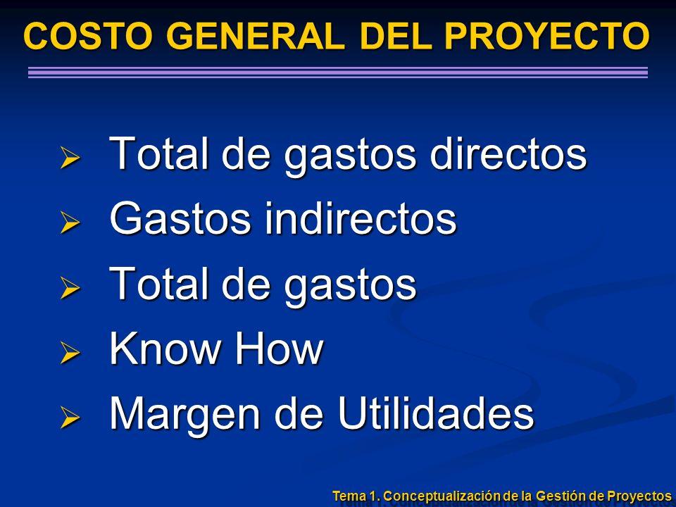 Total de gastos directos Total de gastos directos Gastos indirectos Gastos indirectos Total de gastos Total de gastos Know How Know How Margen de Util