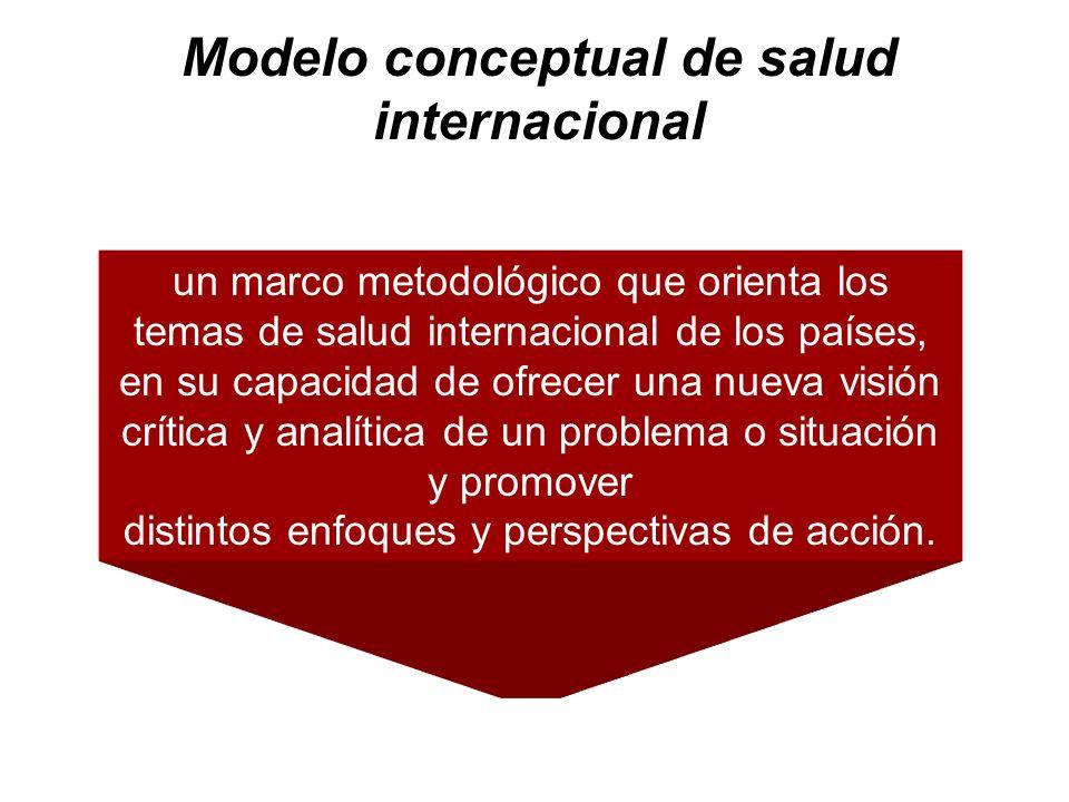 Modelo conceptual de salud internacional un marco metodológico que orienta los temas de salud internacional de los países, en su capacidad de ofrecer