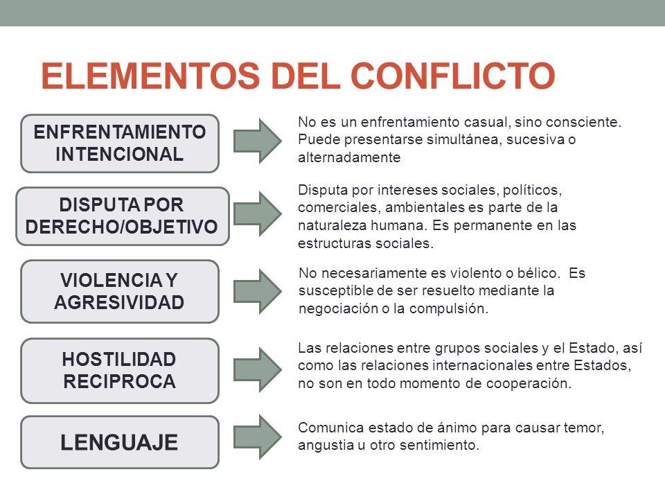 ELEMENTOS DEL CONFLICTO LENGUAJE DISPUTA POR DERECHO/OBJETIVO ENFRENTAMIENTO INTENCIONAL HOSTILIDAD RECIPROCA VIOLENCIA Y AGRESIVIDAD Disputa por inte
