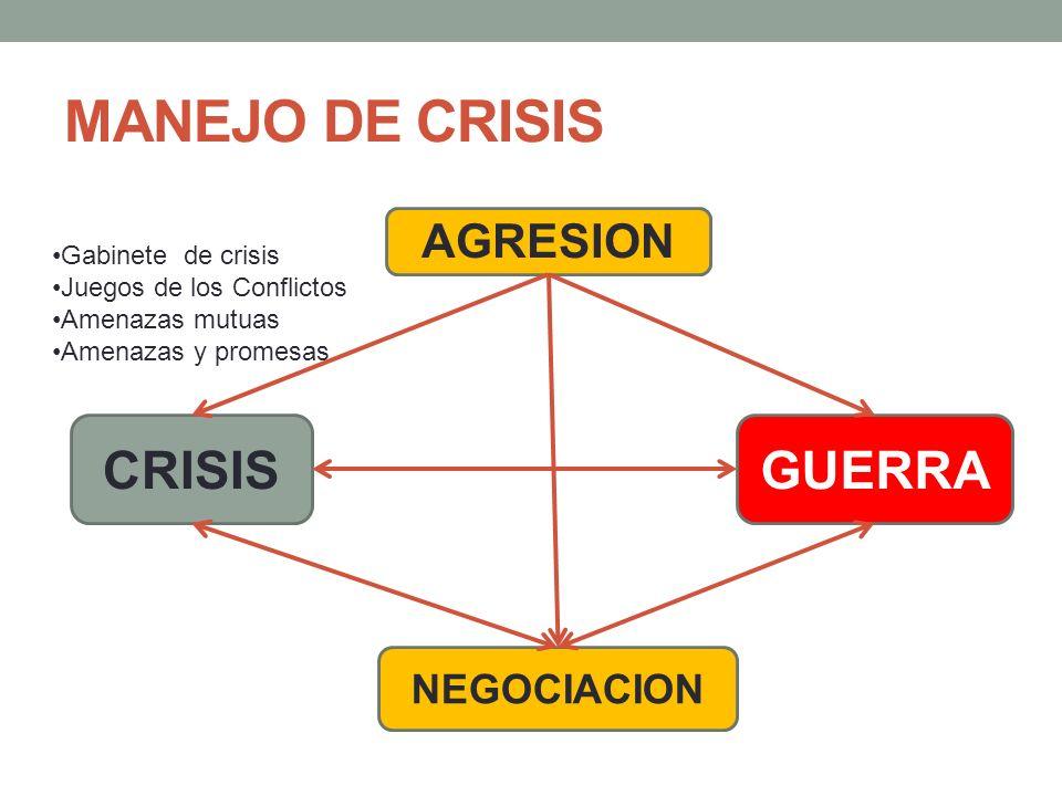 CONFLICTO Y RELACIONES INTERNACIONALES CONFLICTO PAZ GUERRA No existen Estados amigos o enemigos permanentes, sino intereses permanentes.