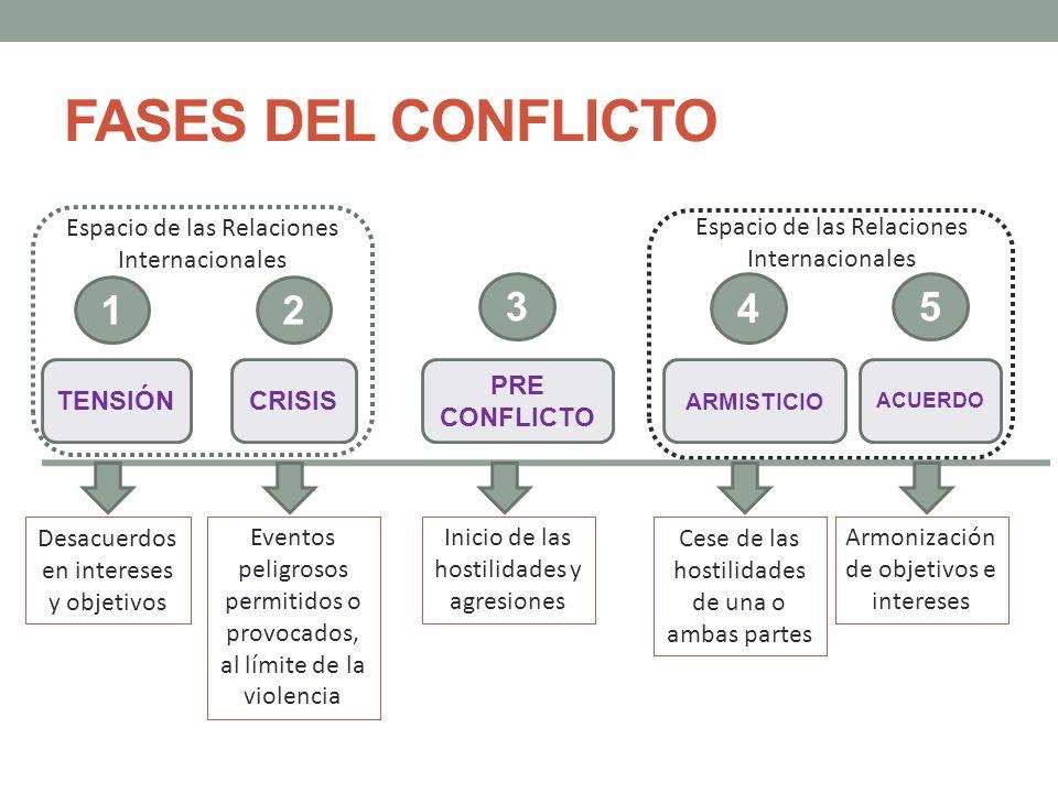 FASES DEL CONFLICTO TENSIÓN ACUERDO CRISIS PRE CONFLICTO ARMISTICIO 1 4 5 Desacuerdos en intereses y objetivos Eventos peligrosos permitidos o provoca
