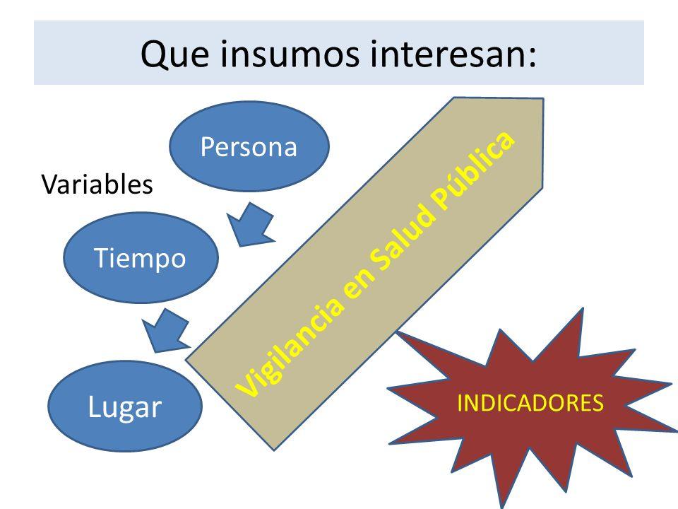 INDICADORES Que insumos interesan: Variables Persona Tiempo Lugar Vigilancia en Salud Pública