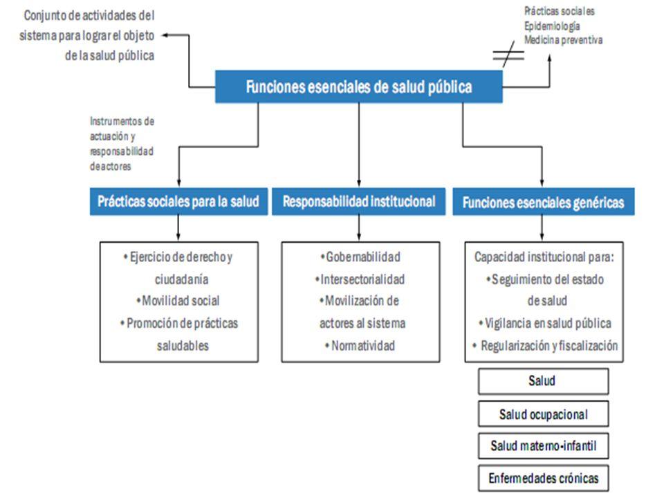 Factores determinantes de la salud (dahlgren & whitehead, 1991):