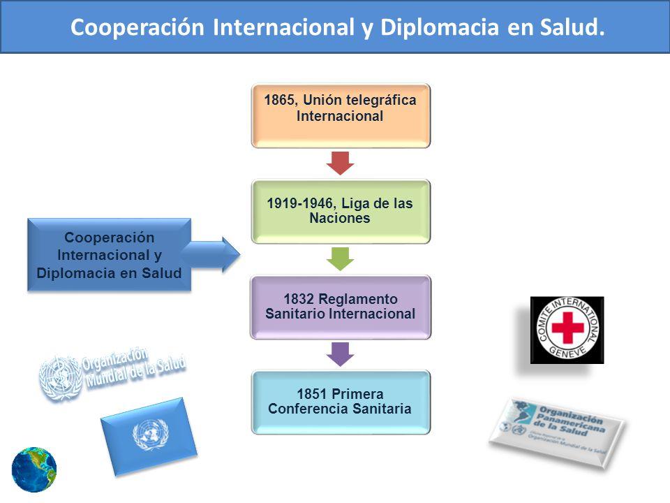 Inicios de la Cooperación en el Mundo 1865, Unión telegráfica Internacional 1919-1946, Liga de las Naciones 1832 Reglamento Sanitario Internacional 1851 Primera Conferencia Sanitaria Cooperación Internacional y Diplomacia en Salud Cooperación Internacional y Diplomacia en Salud.