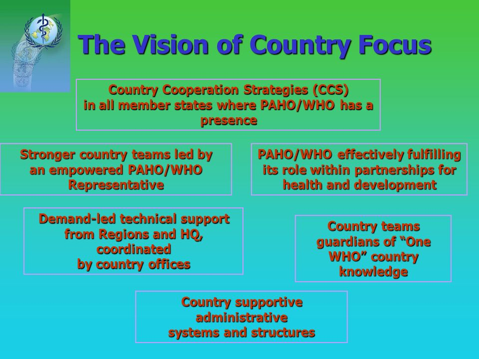 Introduction Part of the UN reform process to ensure better focus, sharper intervention from PAHO/WHO in countries: country focus Crucial implications for PAHO/WHO s work in countries and make the greatest possible contribution to national health development Result based management Inspired by the Vision and Values of Health for All