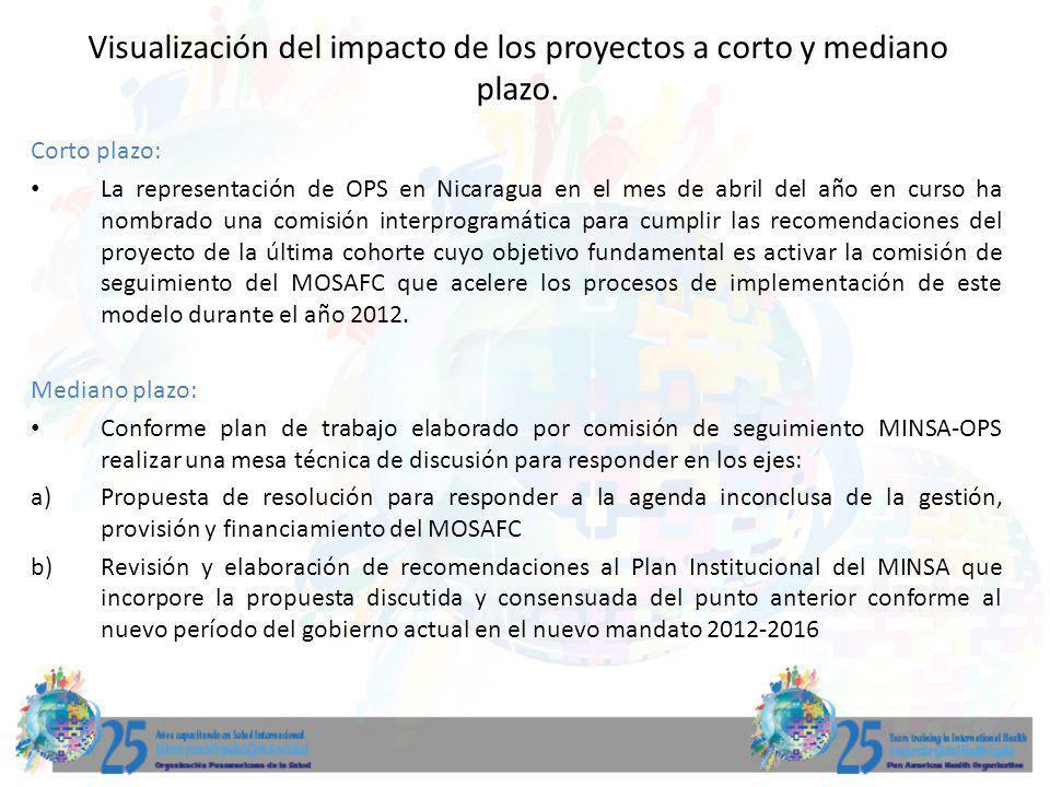 Visualización del impacto de los proyectos a corto y mediano plazo. Corto plazo: La representación de OPS en Nicaragua en el mes de abril del año en c