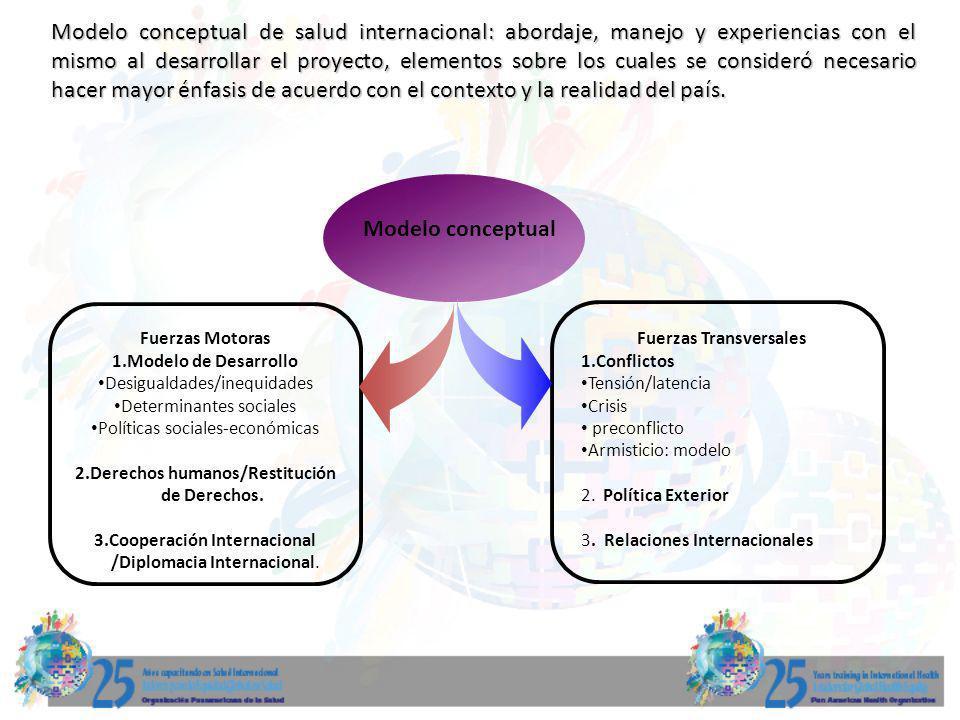 Modelo conceptual de salud internacional: abordaje, manejo y experiencias con el mismo al desarrollar el proyecto, elementos sobre los cuales se consi