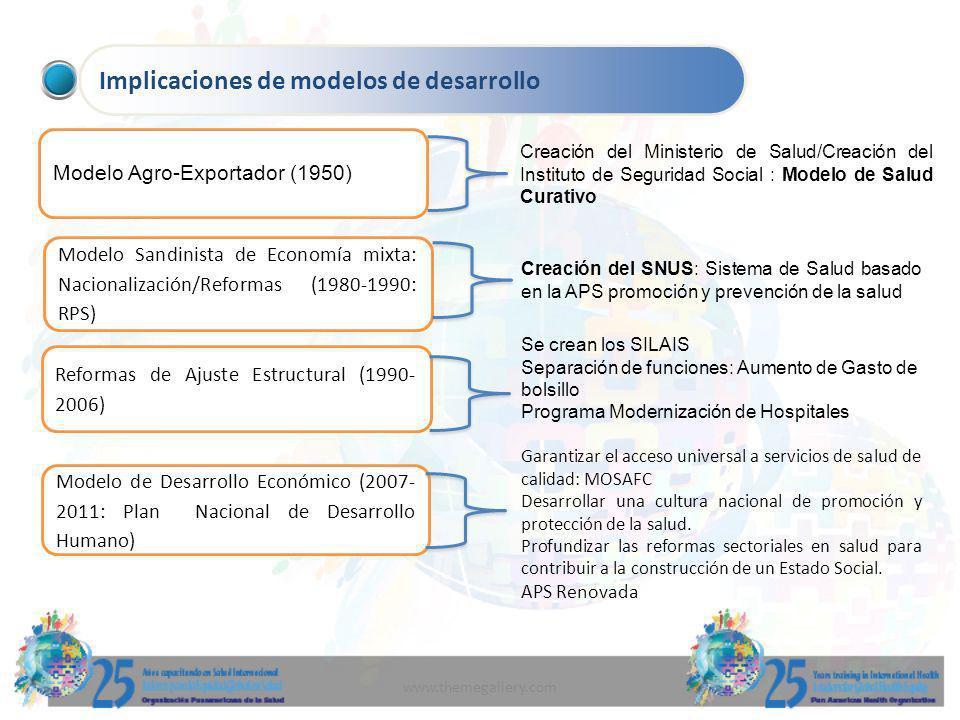 www.themegallery.com Implicaciones de modelos de desarrollo Modelo Agro-Exportador (1950) Modelo Sandinista de Economía mixta: Nacionalización/Reforma