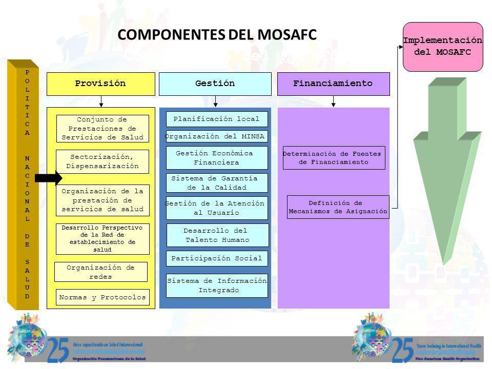 POLITICANACIONALDESALUDPOLITICANACIONALDESALUD Implementación del MOSAFC Provisión Conjunto de Prestaciones de Servicios de Salud Organización de la p