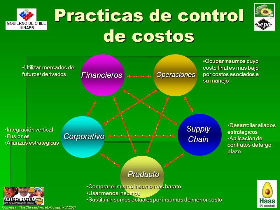 Copyright – The Chilean Avocado Company SA 2007 Practicas de control de costos Producto Operaciones SupplyChain Financieros Corporativo Comprar el mis