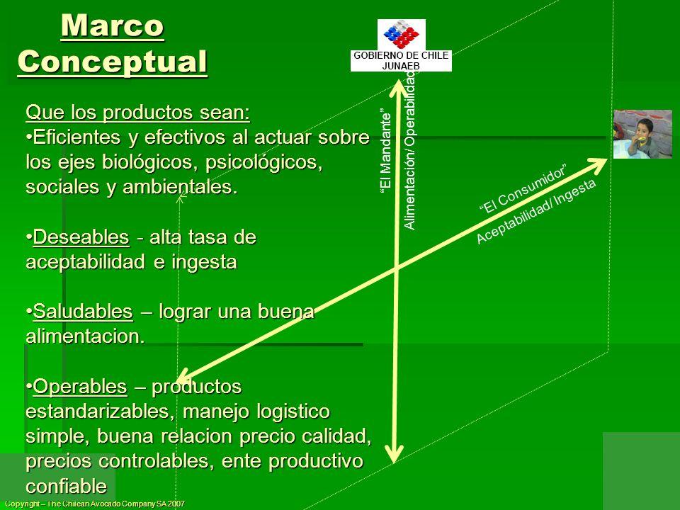 Copyright – The Chilean Avocado Company SA 2007 El Consumidor Aceptabilidad/ Ingesta El Mandante Alimentación/ Operabilidad Marco Conceptual Que los p