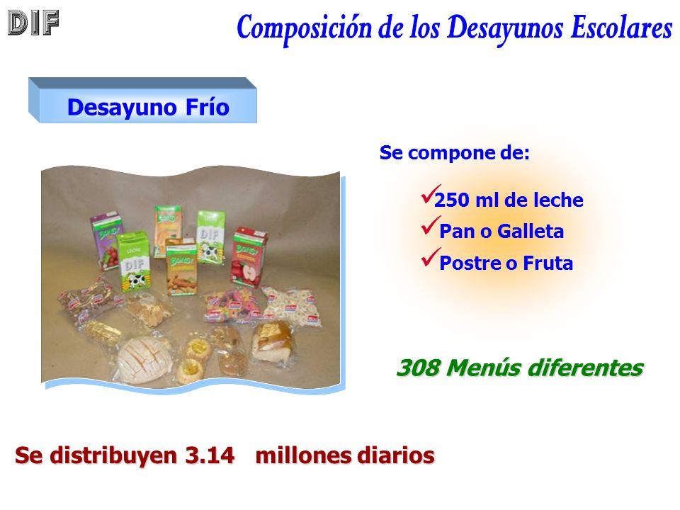 Desayuno Frío Se compone de: 308 Menús diferentes Se distribuyen 3.14 millones diarios 250 ml de leche Pan o Galleta Postre o Fruta