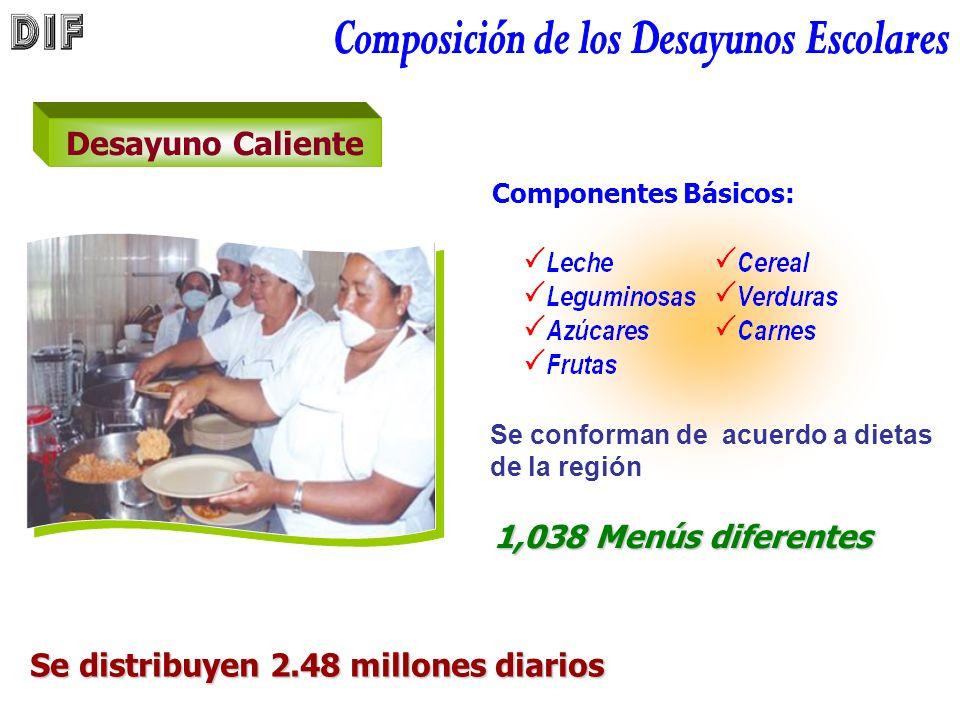 Desayuno Caliente Componentes Básicos: 1,038 Menús diferentes Se distribuyen 2.48 millones diarios Se distribuyen 2.48 millones diarios Se conforman de acuerdo a dietas de la región