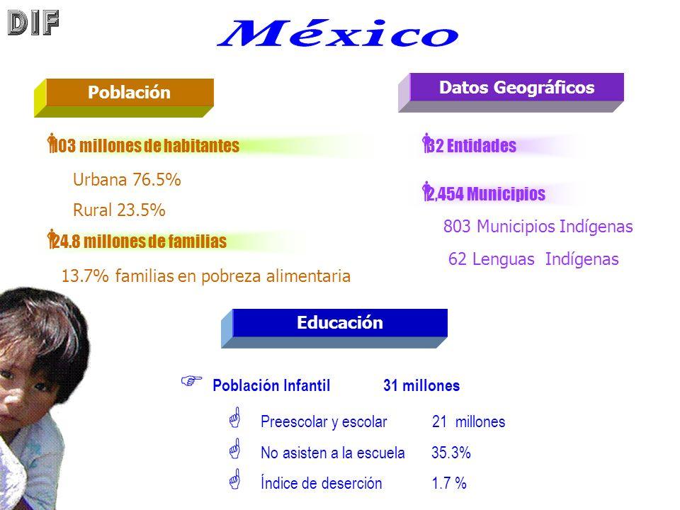 Población Infantil 31 millones Educación Población 103 millones de habitantes 24.8 millones de familias Preescolar y escolar 21 millones No asisten a la escuela35.3% Índice de deserción1.7 % Urbana 76.5% Rural 23.5% 13.7% familias en pobreza alimentaria Datos Geográficos 32 Entidades 2,454 Municipios 803 Municipios Indígenas 62 Lenguas Indígenas