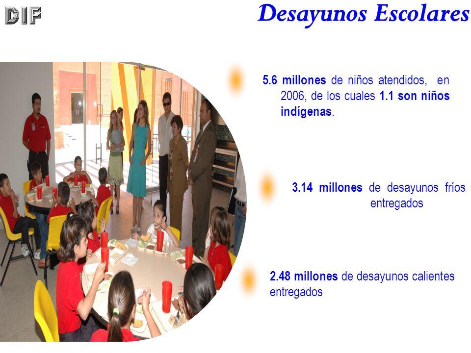 3.14 millones de desayunos fríos entregados 5.6 millones de niños atendidos, en 2006, de los cuales 1.1 son niños indígenas.