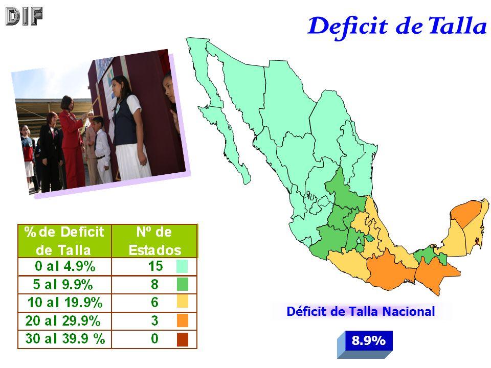 29 Déficit de Talla Nacional 8.9%