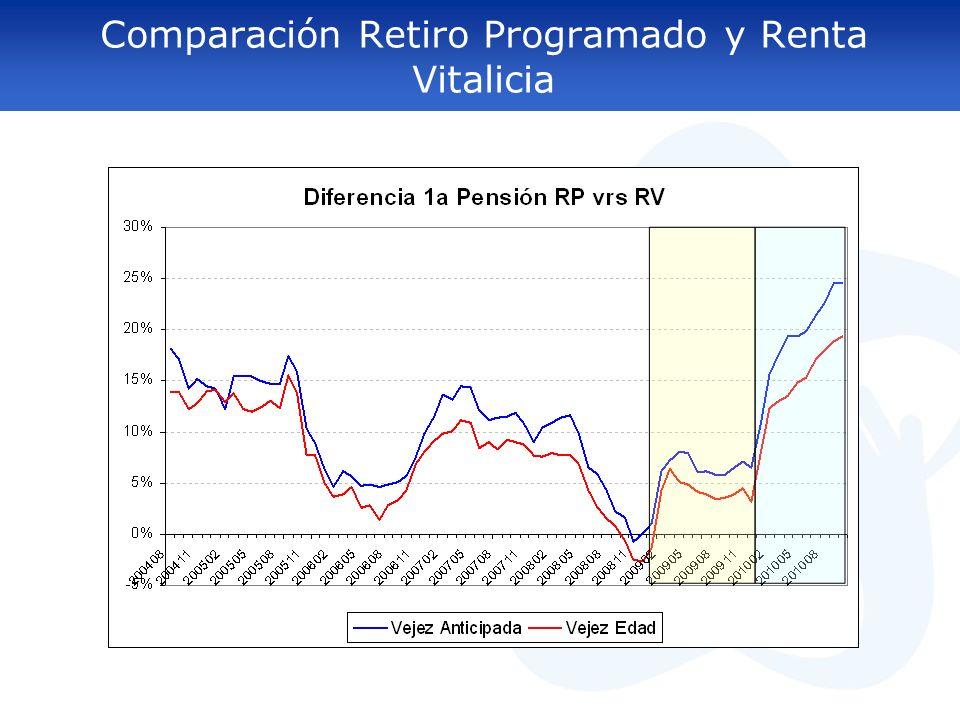 Evolución Selección Modalidad de Pensión Comparación Retiro Programado y Renta Vitalicia