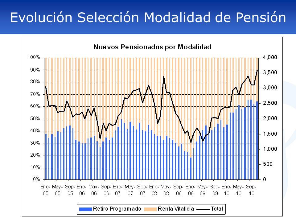 Evolución Selección Modalidad de Pensión