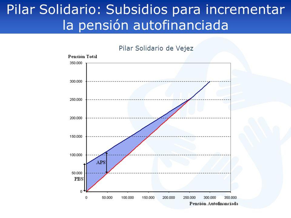 Pilar Solidario de Vejez Elementos mitigadores en Chile Pilar Solidario: Subsidios para incrementar la pensión autofinanciada