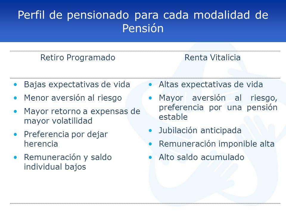 Perfil de pensionado para cada modalidad de Pensión Retiro ProgramadoRenta Vitalicia Bajas expectativas de vida Menor aversión al riesgo Mayor retorno