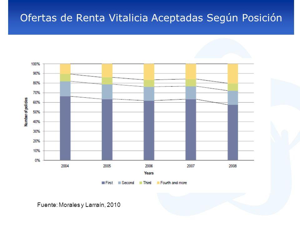 Ofertas de Renta Vitalicia Aceptadas Según Posición Fuente: Morales y Larraín, 2010