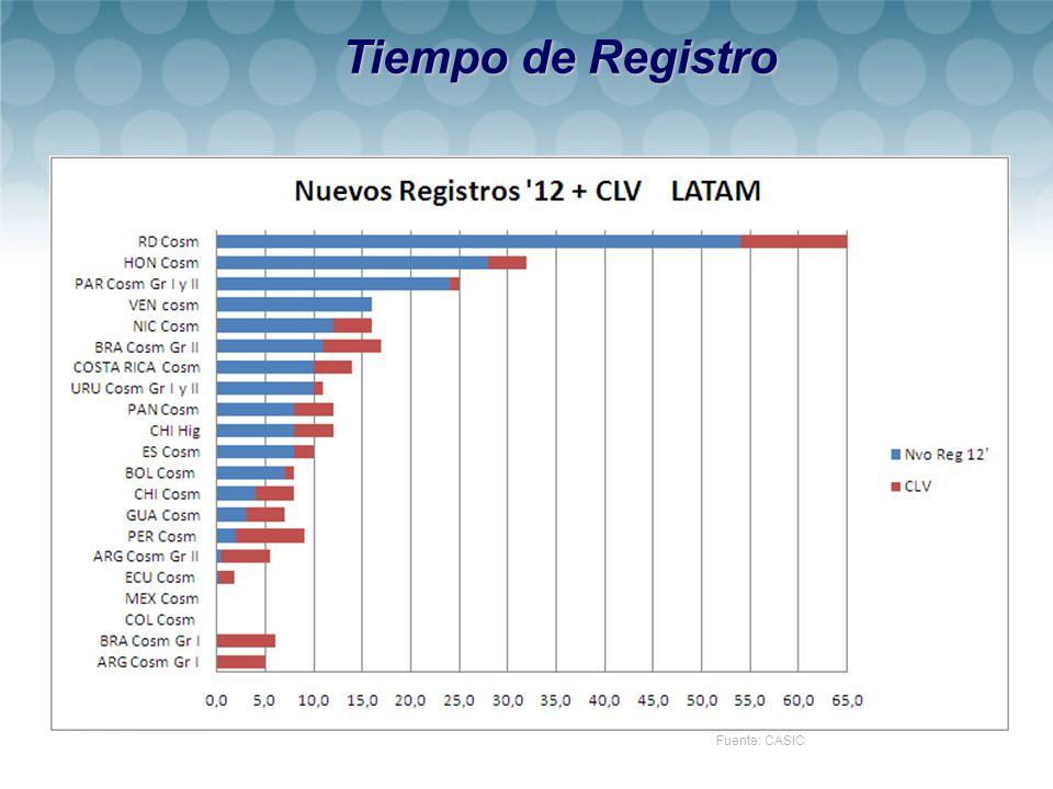 Fuente: CASIC Tiempo de Registro