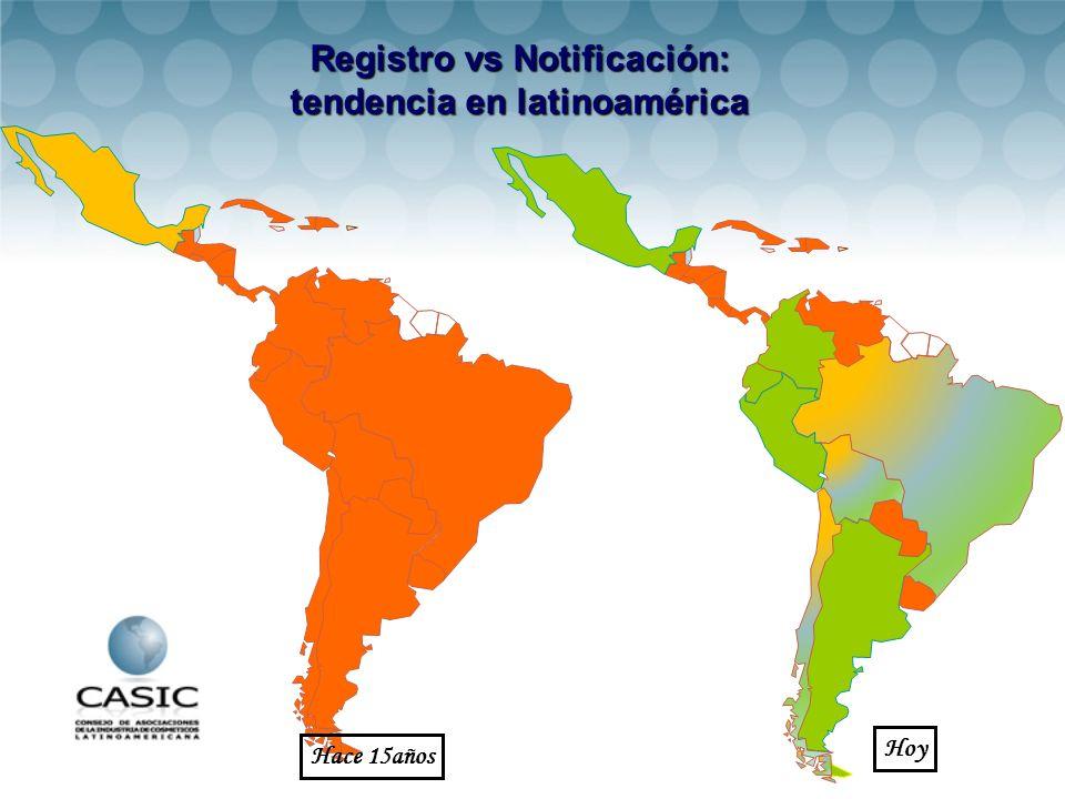Registro vs Notificación: tendencia en latinoamérica Hace 15años Hoy