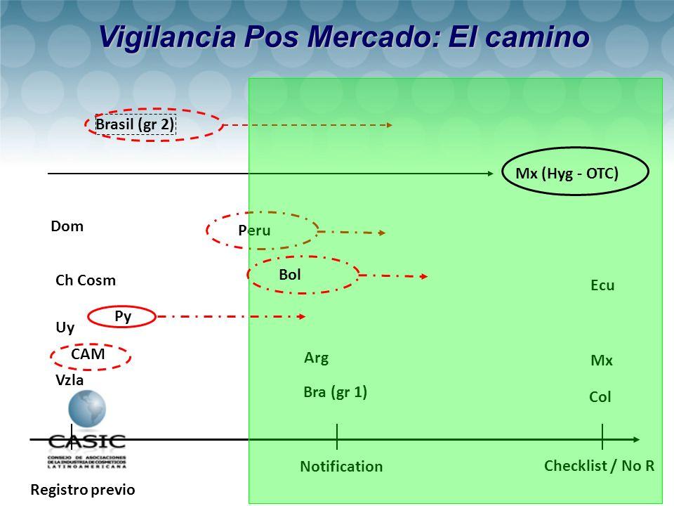 Registro previo Notification Checklist / No R Arg Bra (gr 1) Mx Vzla CAM Col Brasil (gr 2) Peru Ecu Uy Ch Cosm Bol Dom Vigilancia Pos Mercado: El camino Py Mx (Hyg - OTC)