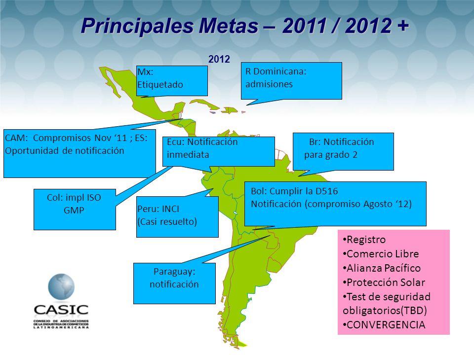 2012 Principales Metas – 2011 / 2012 + Principales Metas – 2011 / 2012 + R Dominicana: admisiones Registro Comercio Libre Alianza Pacífico Protección Solar Test de seguridad obligatorios(TBD) CONVERGENCIA Mx: Etiquetado Peru: INCI (Casi resuelto) CAM: Compromisos Nov 11 ; ES: Oportunidad de notificación Bol: Cumplir la D516 Notificación (compromiso Agosto 12) Br: Notificación para grado 2 Paraguay: notificación Col: impl ISO GMP Ecu: Notificación inmediata