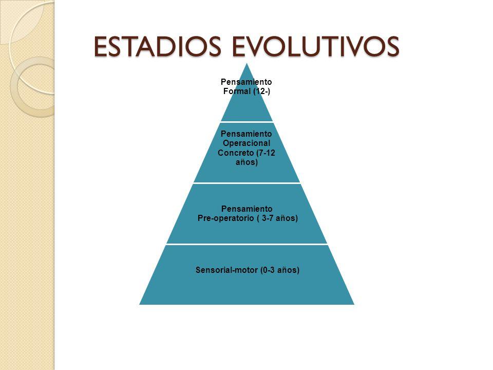 ESTADIOS EVOLUTIVOS Pensamiento Formal (12-) Pensamiento Operacional Concreto (7-12 años) Pensamiento Pre-operatorio ( 3-7 años) Sensorial-motor (0-3