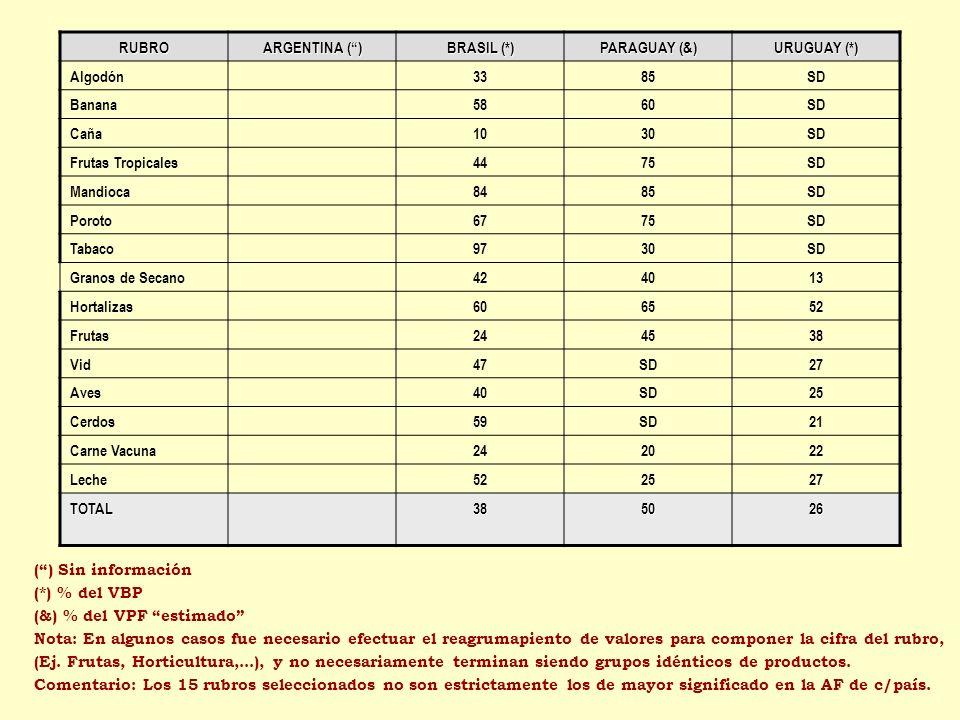 RUBRO ARGENTINA () BRASIL (*) PARAGUAY (&) URUGUAY (*) Algodón3385SD Banana5860SD Caña1030SD Frutas Tropicales4475SD Mandioca8485SD Poroto6775SD Tabac