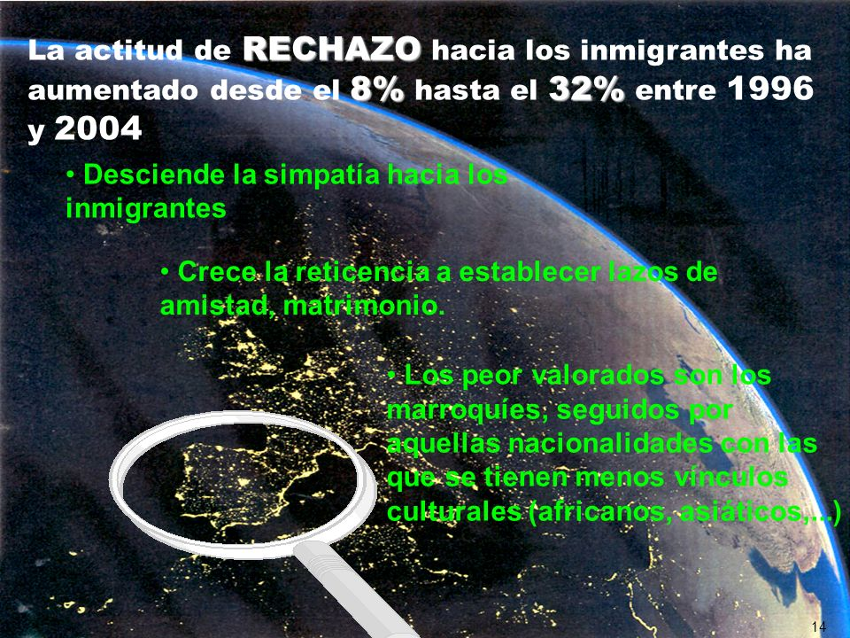 RECHAZO 8%32% La actitud de RECHAZO hacia los inmigrantes ha aumentado desde el 8% hasta el 32% entre 1996 y 2004 Los peor valorados son los marroquíe
